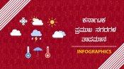 ಕರ್ನಾಟಕ ಹವಾಮಾನ: ಏಪ್ರಿಲ್ 13ರವರೆಗೆ ರಾಜ್ಯಾದ್ಯಂತ ಮಳೆ