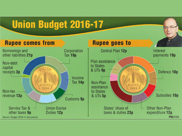 Union Budget 2016 : How Arun Jaitley has divided the rupee