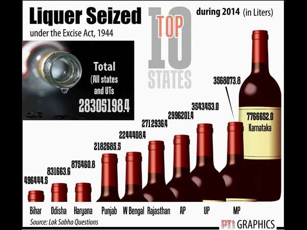 Liquor seize: Karnataka got first place!