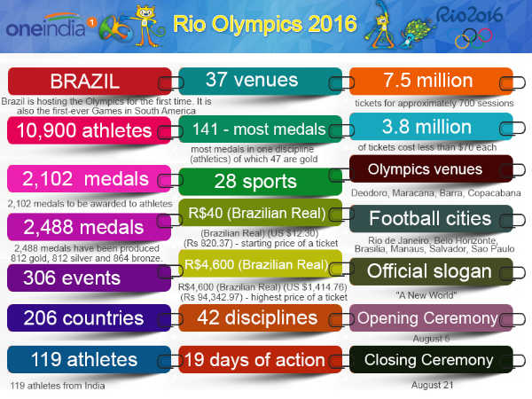 Rio Olympics 2016 in numbers; Over 10,000 athletes in action