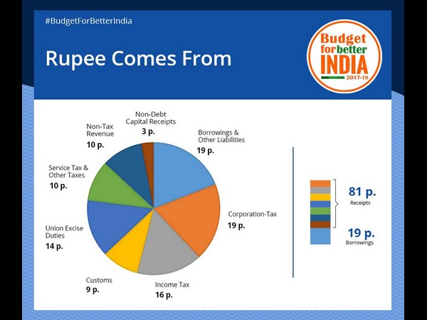 Income, Exprenditure regarding Union Budget in terms of Paisa.