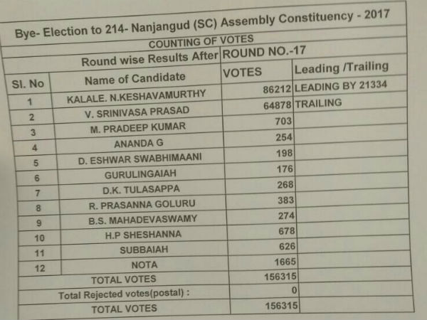 Nota gets 3rd position in Nanjangud by election