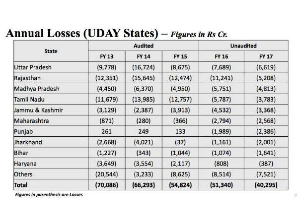 Significant Reduction in Annual Losses of UDAY States