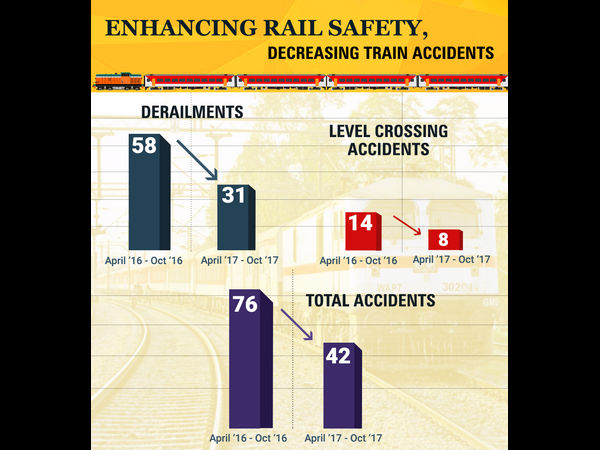 Rail derailments and level crossing accidents have decreased
