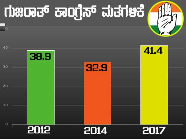 Despite Lose In Gujarat Congress Increases Its Vote Share