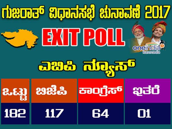 ಎಬಿಪಿ ನ್ಯೂಸ್ Exit Poll : ಗುಜರಾತ್ ನಲ್ಲಿ ಬಿಜೆಪಿ ಬಾಯಿಗೆ ಶ್ರೀಖಂಡ