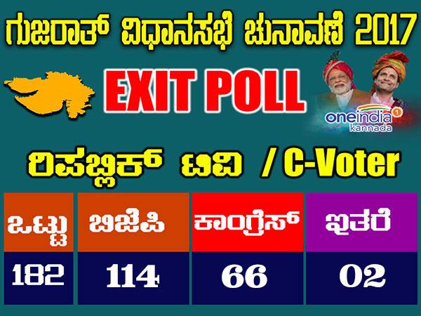 ಗುಜರಾತ್ ಚುನಾವಣೆ : ರಿಪಬ್ಲಿಕ್ ಟಿವಿ exit poll ಫಲಿತಾಂಶ