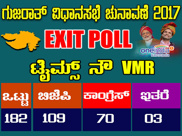 Gujarat Assembly Elections 2017 Times Now Vmr Exit Poll Bjp Victory