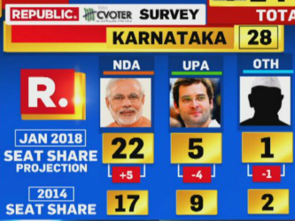 Republic C Voter Survey Nationalapprovalratings Projection For Karnataka Ls Poll