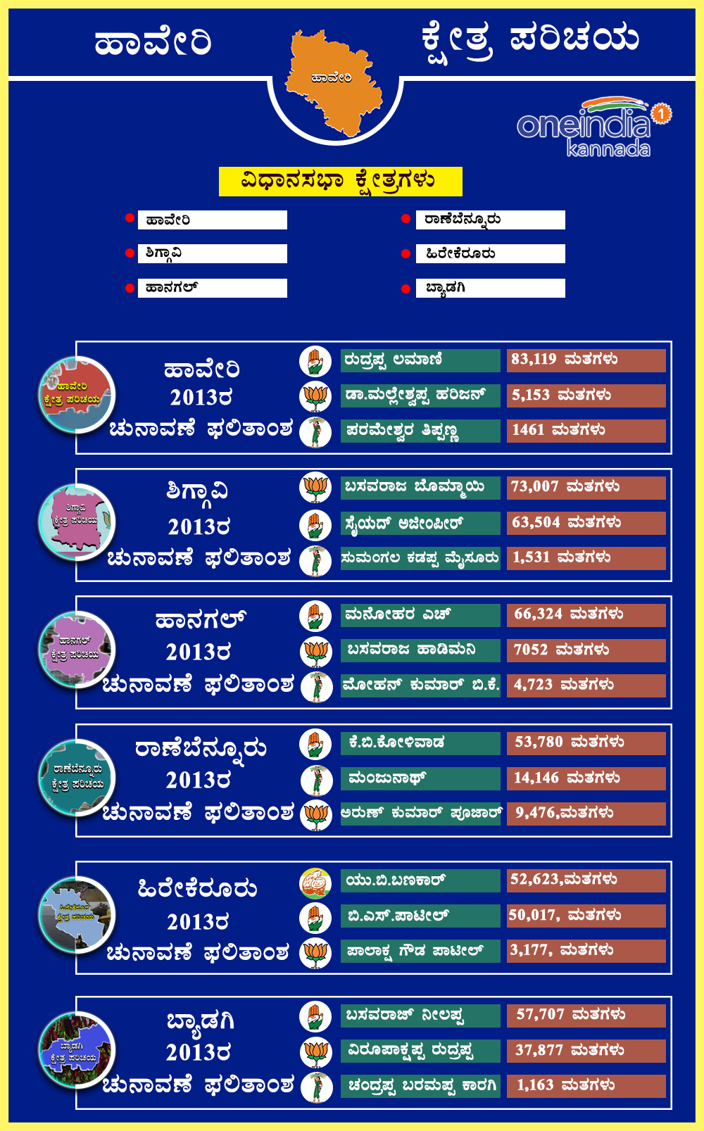 Haveri district 2013 assembly elections result