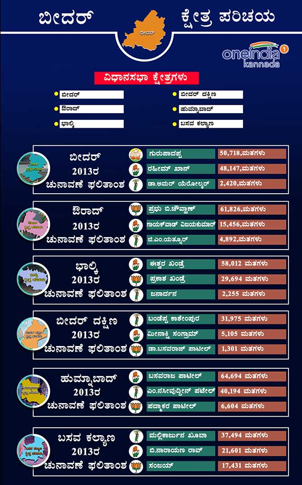 Bidar district 2013 assembly elections result