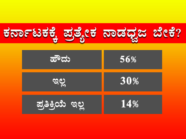 Elections 2018 C Fore Pre Poll Survey Result On Kannada Flag