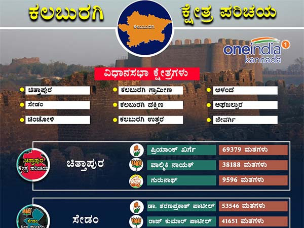 Kalaburagi District 2013 Assembly Election Results