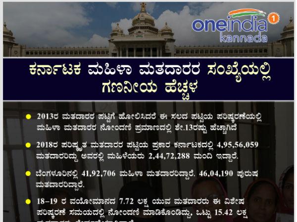 Infographics Number Of Women Voters Increases In Karnataka