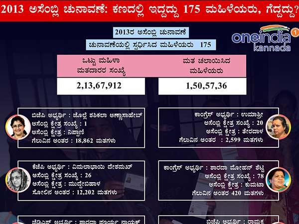 Karnataka Assembly Elections 2013 Women Winners And Losers
