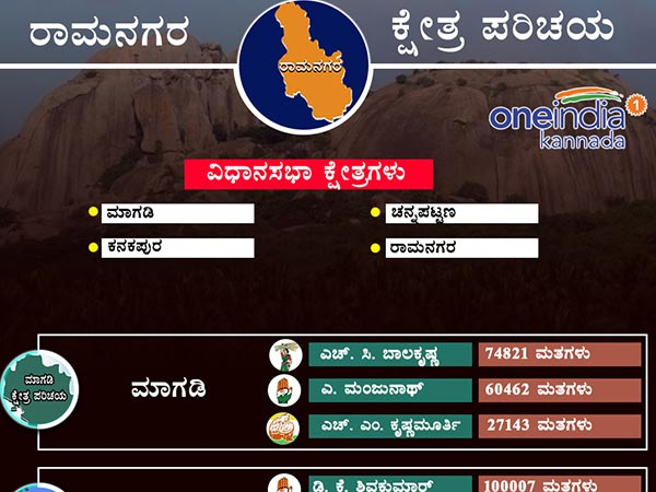 Ramanagara District 2013 Assembly Election Results