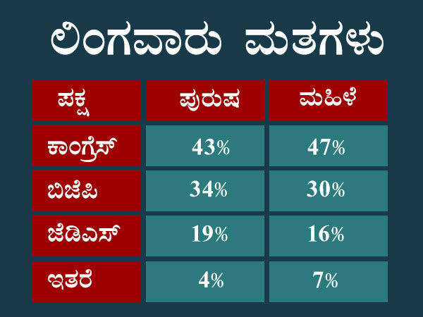 karnataka elections 2018 c fore survey genderwise analysis