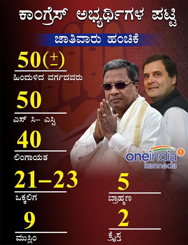 Karnataka Elections: Caste and religion wise Congress ticket priority