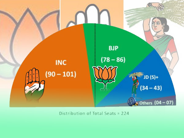 India Today And Karvy Opinion Poll Predicts Hung Assembly