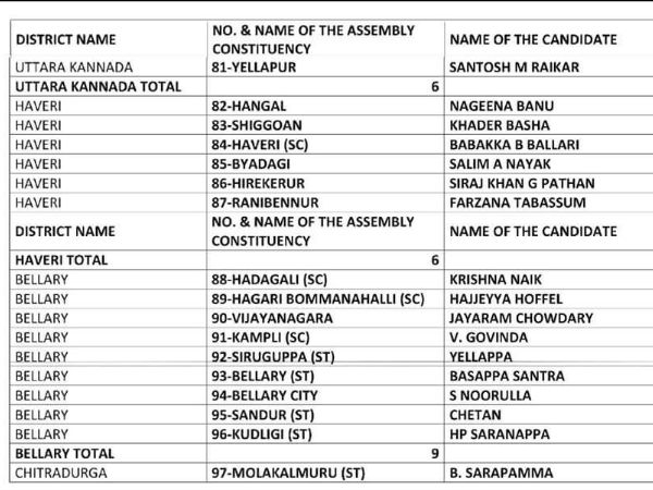 Elections 2018 : All India Mahila Empowerment Party (AIMEP) unveils first list of its candidates.