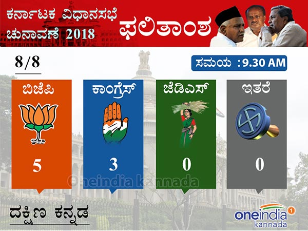 Karnataka Election Results 2018: BJP leading in 5 seats out of 8 in Dakshina Kannada