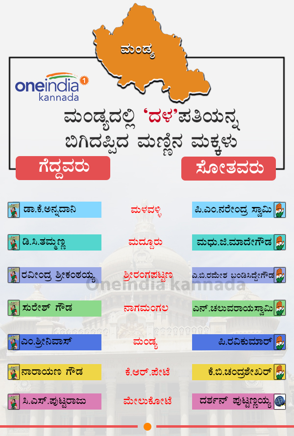 Karnataka Election Results 2018: Mandya District winners and losers