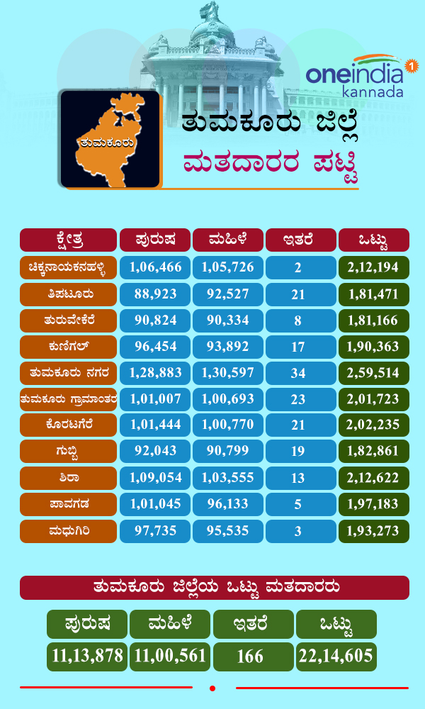 Karnataka Assembly Elections 2018: Constituency wise voters in Tumkur district