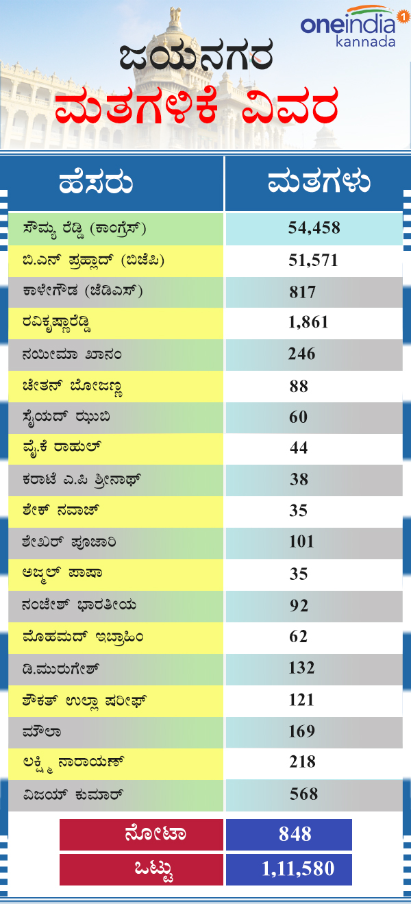 Infographic : Jayanagar assembly elections result 2018