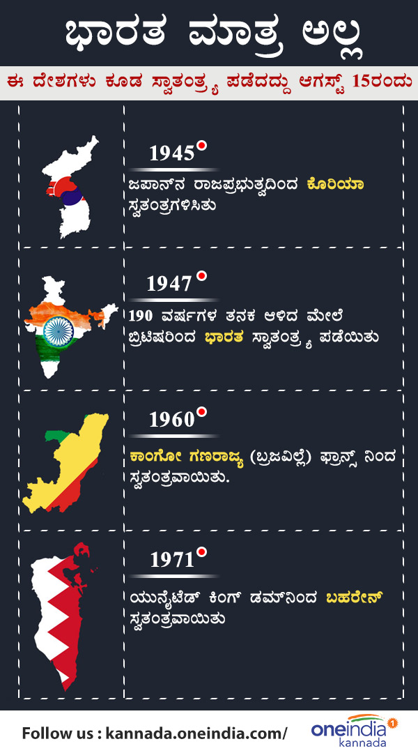 Including India these nations celebrate Independence day on August 15th