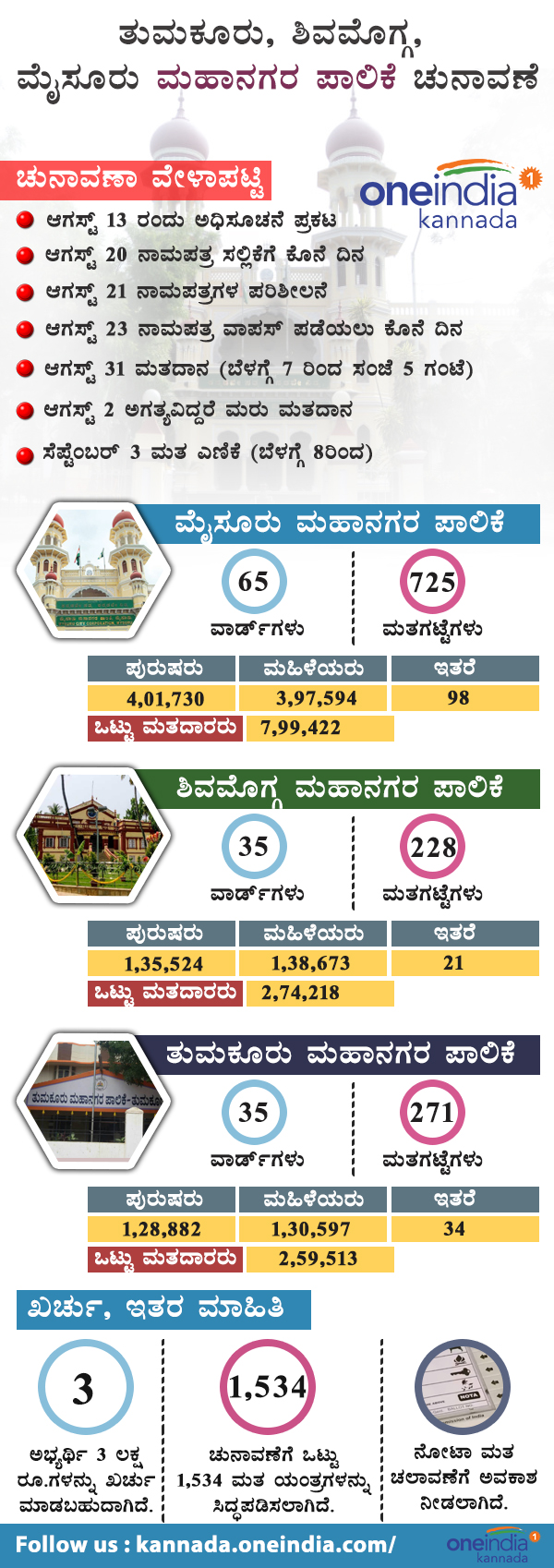 Shivamogga, Tumakuru, Mysuru city corporation election infographics