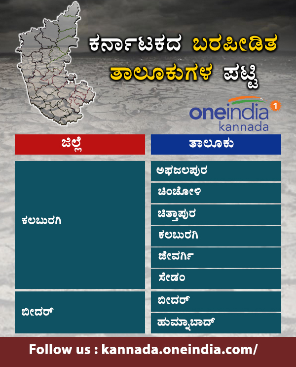 Infographics : Karnataka drought hit taluks list 2018
