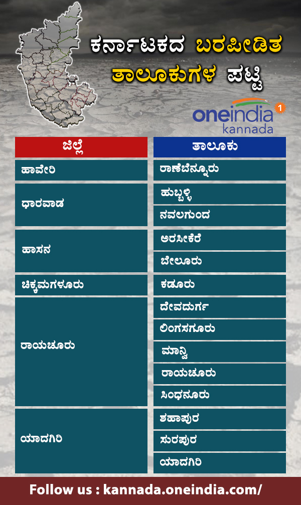 Karnataka drought hit taluks list 2018