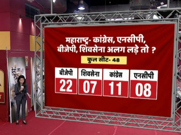 abp c voters motn survey 2018 bjp will win more ls seats in maharashtra