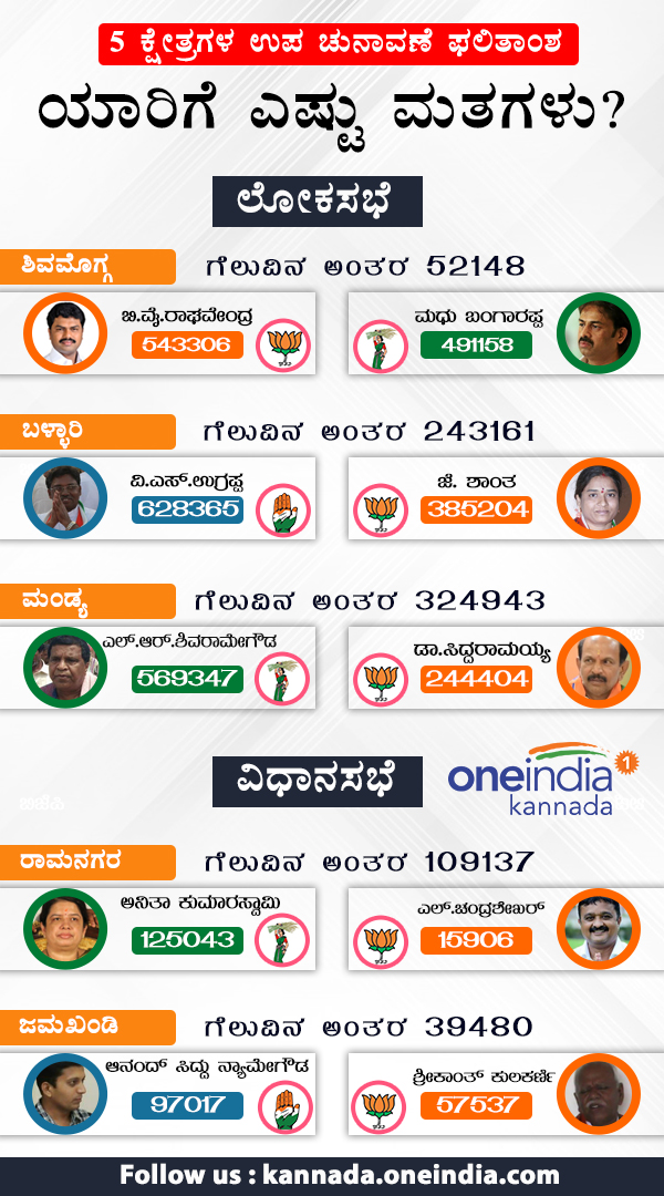 Karnataka by election 2018: Which party candidate secured how many votes?