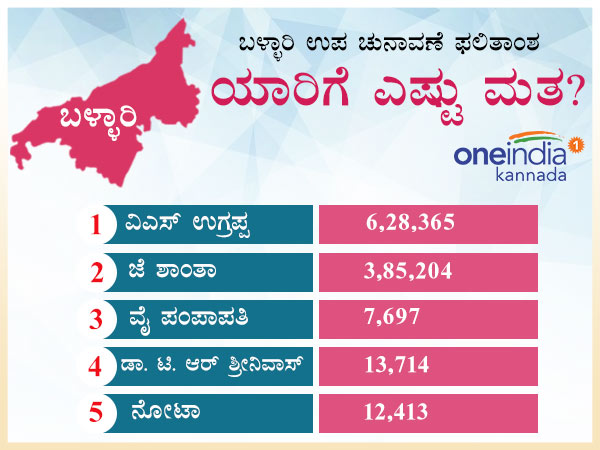 Infographics Bellary Loksabha Elections Results 2018