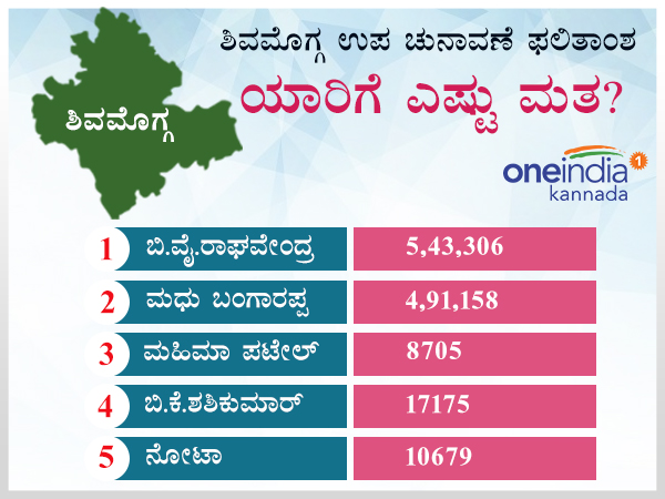 Shivamogga Lok Sabha by election result 2018 complete list