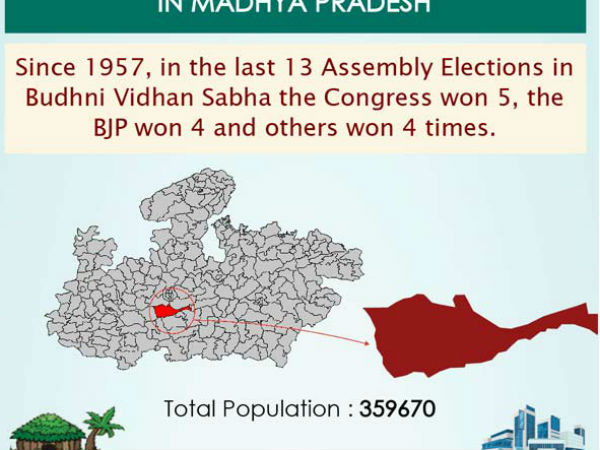 Madhya Pradesh election 2018 : Know Your Constituency Budhni