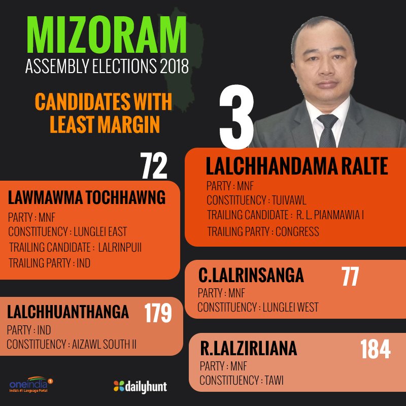 Mizoram election results : Candidates won with least margin