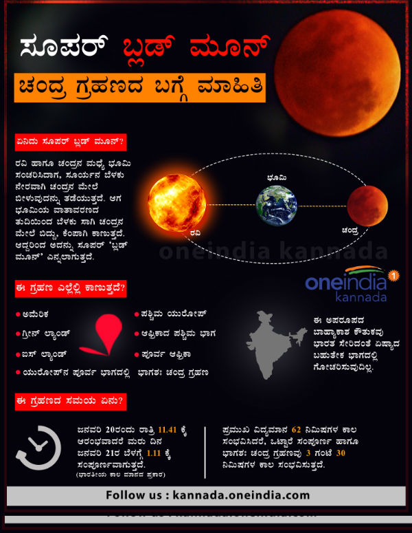 Lunar eclipse Jan 20-21st: Is it visible in India?