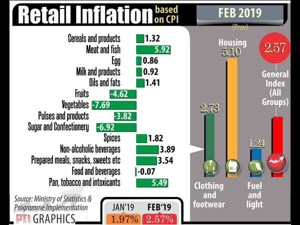 Retail inflation rises to 4 month high of 2.57 per cent in February