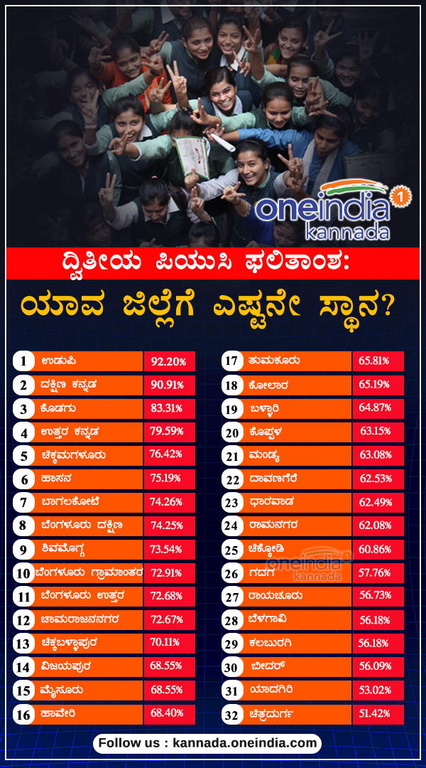 Karnataka PUC results: district wise list in Infographics