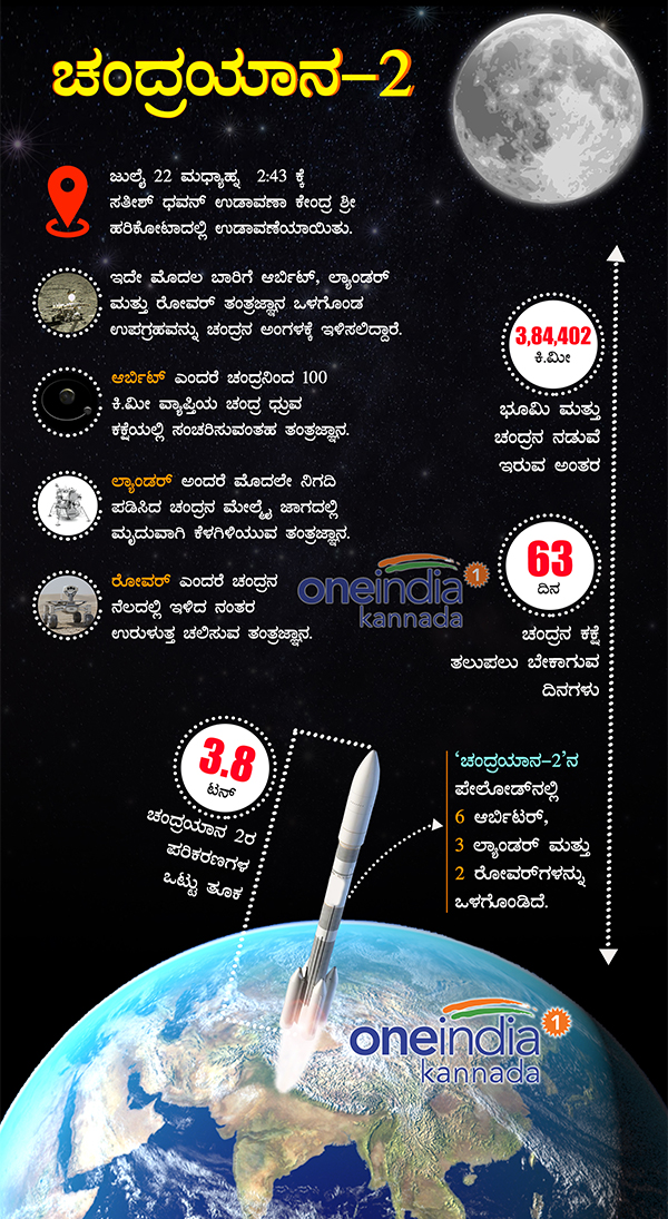 Chandrayaan 2 in Numbers ISROs Moon mission