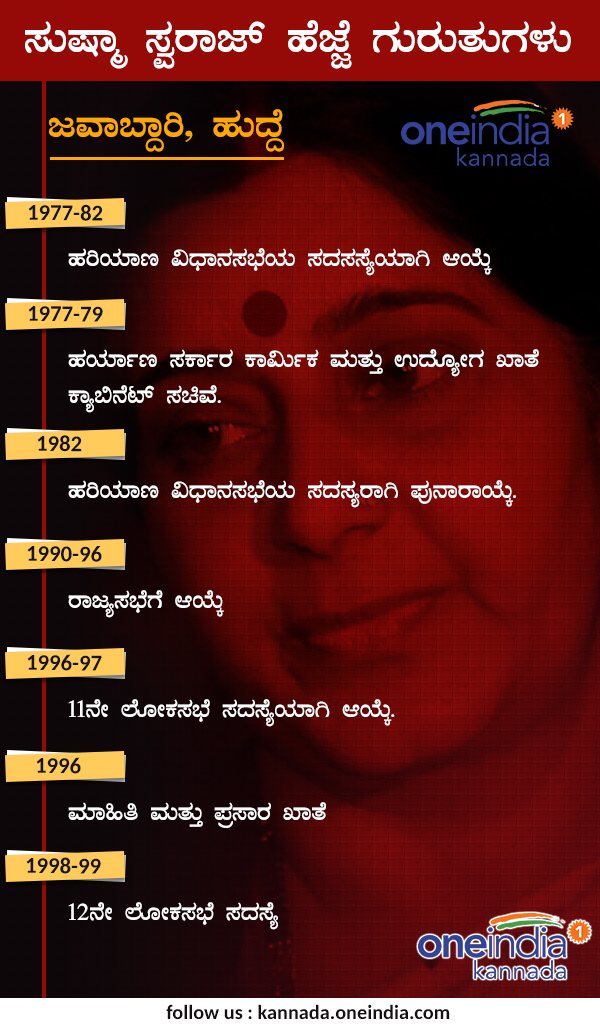 Infographics : Sushma Swaraj biography and political profile