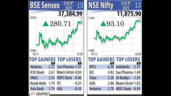 India Stock Market Up On Friday; 6 Stock Buying Tips