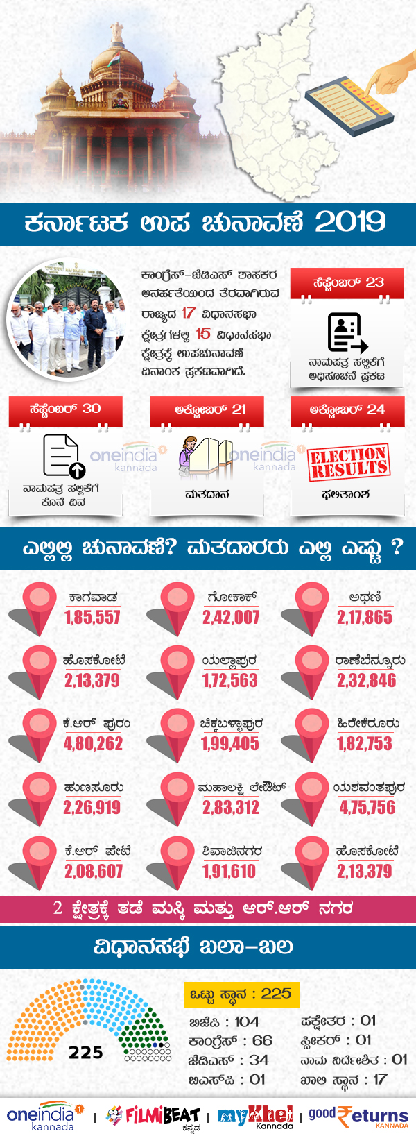 Infographics: By-elections to be held in Karnataka on October 21