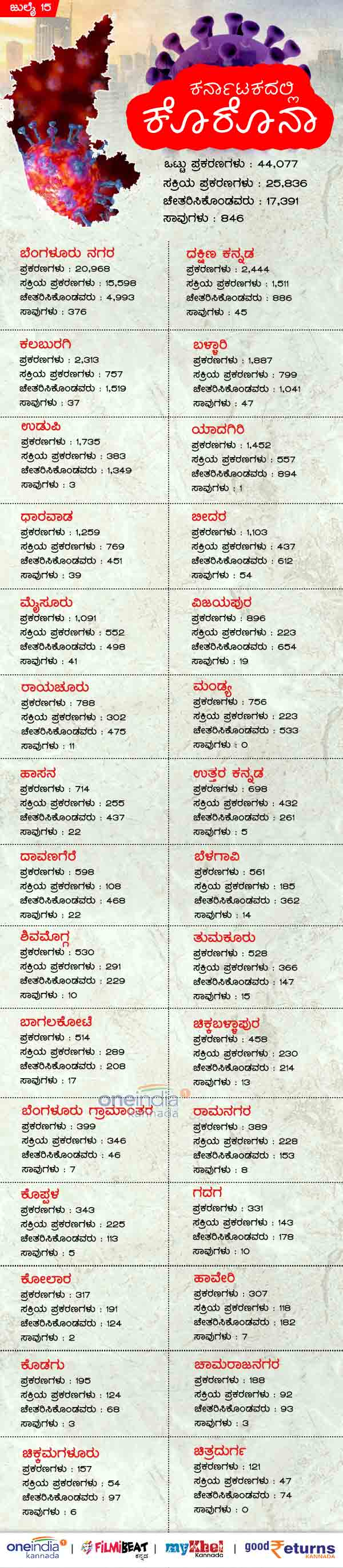 Infographics: Karnataka districtwise Coronavirus Infection and Deaths