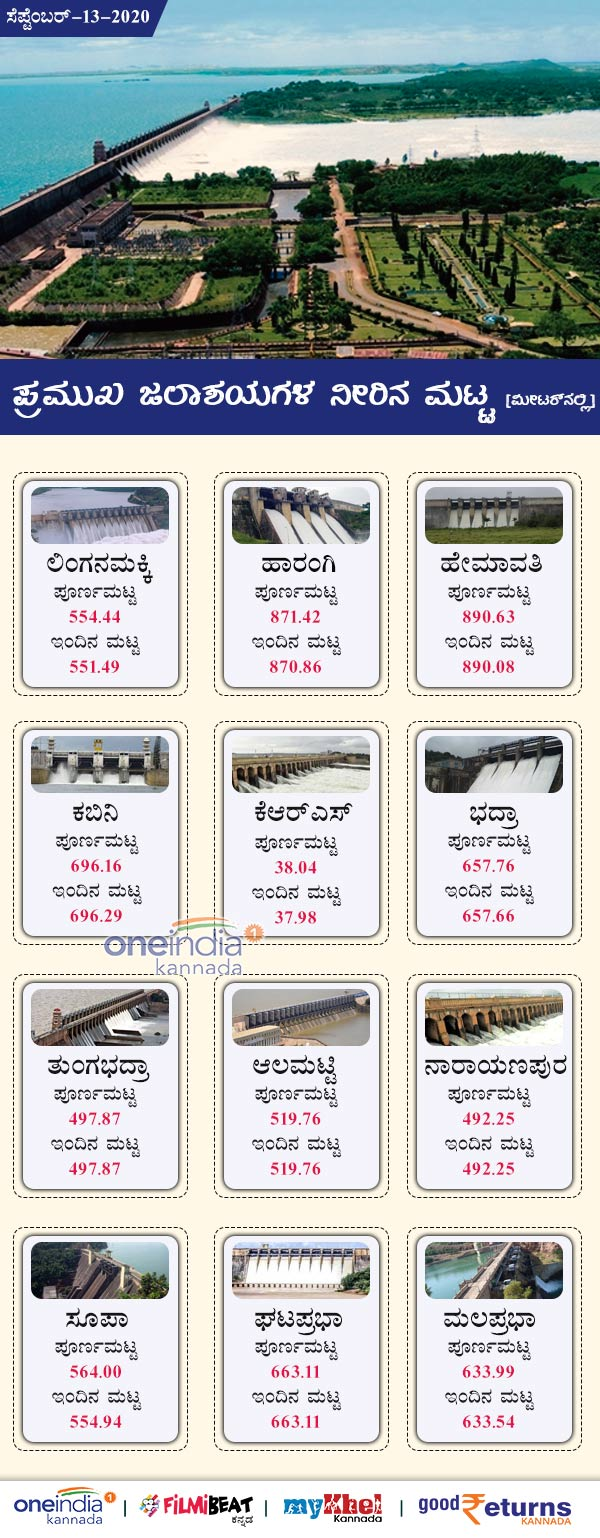 Karnataka Major Dams Water Level Today September 13