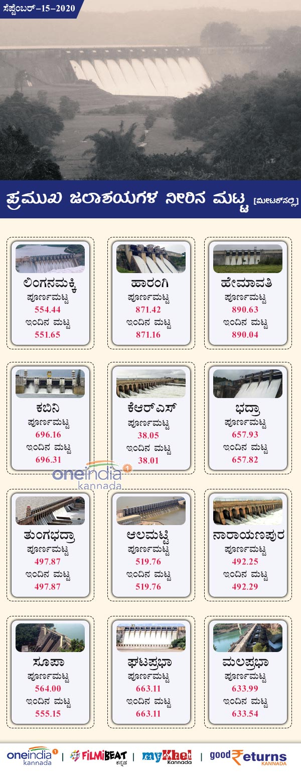 Karnataka Major Dams Water Level Today September 15