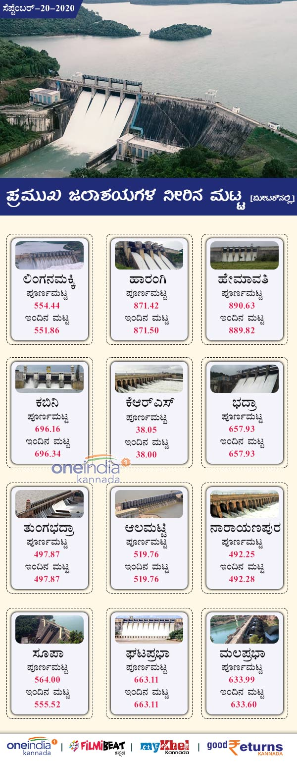 Karnataka Major Dams Water Level Today September 20