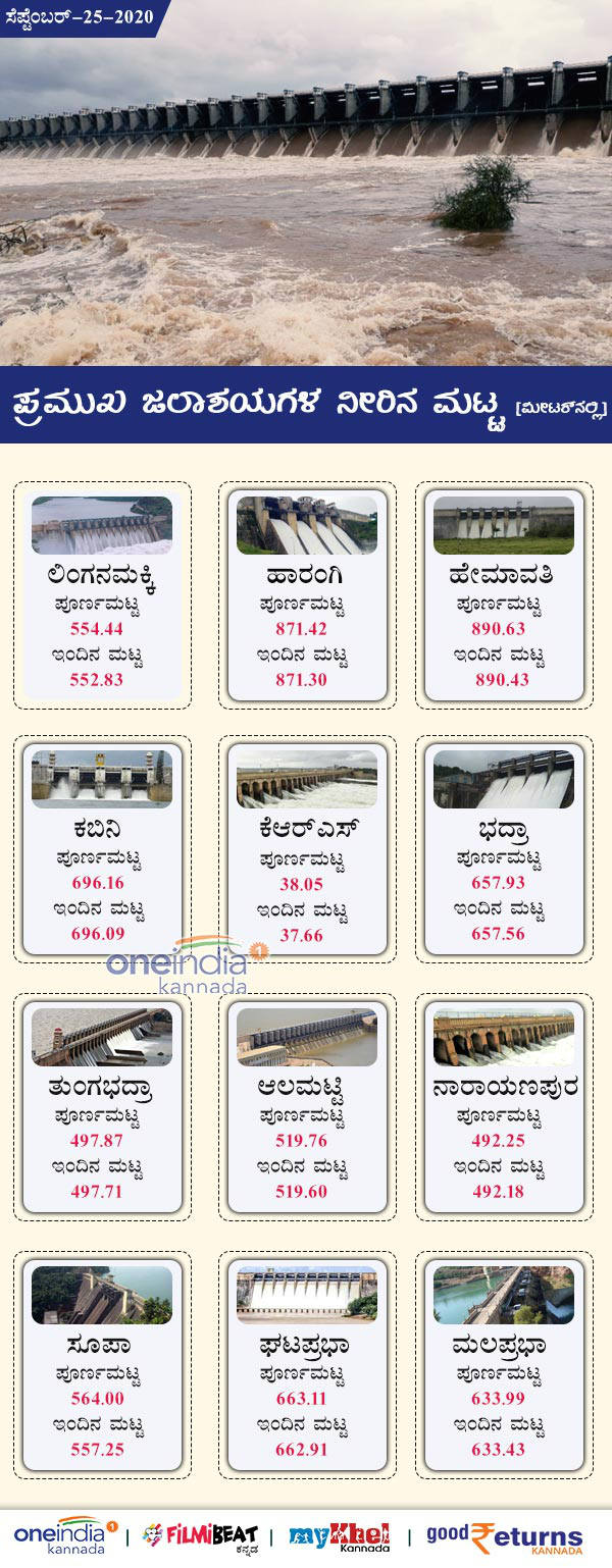 Karnataka Major Dams Water Level Today September 25